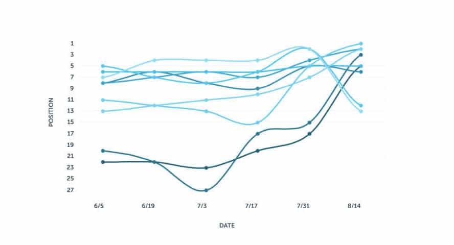 Veränderungen der Rankings bei dem Experiment, ob die CTR ein Rankingfaktor ist, von Brian Patterson