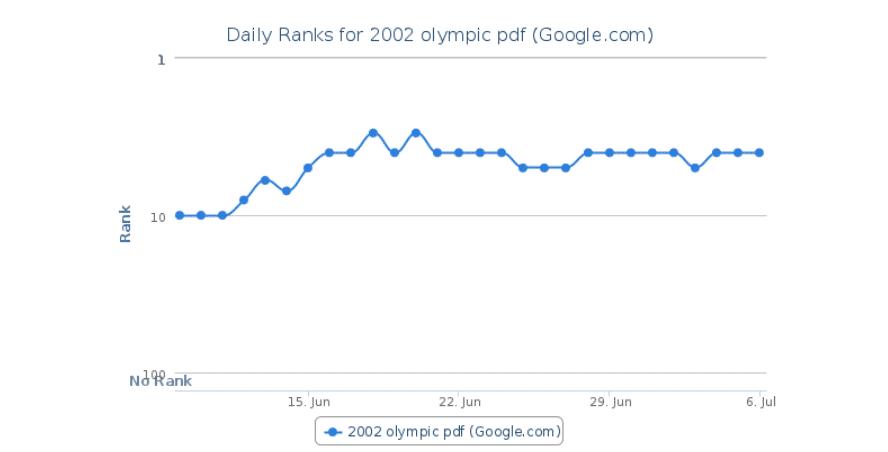 Veränderung der Position bei dem Test, ob Nutzerdaten das Ranking beeinflussen können.
