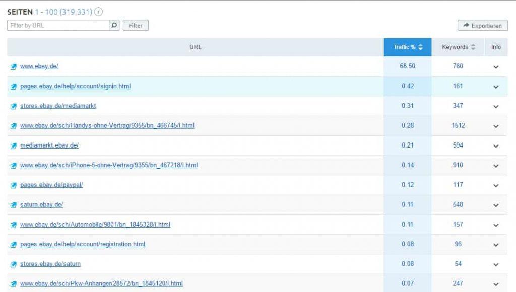 semrush test meisten traffic je seite 1024x580
