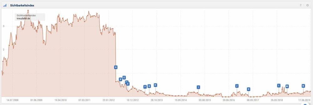 Der Screenshot zeigt den Sichtbarkeitsverlauf einer Webseite, die möglicherweise durch Google abgestraft wurde