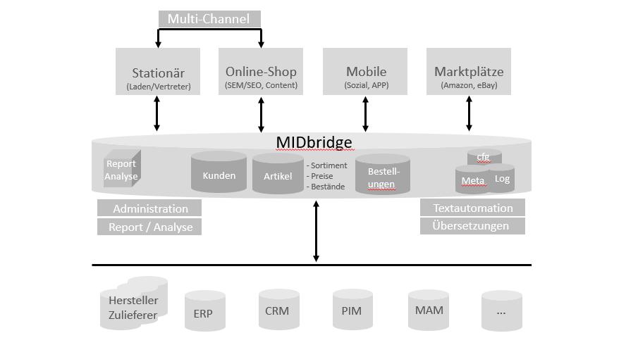 Zusammenspiel zwischen MIDbridge, Systemen, Textautomation und Übersetzungen
