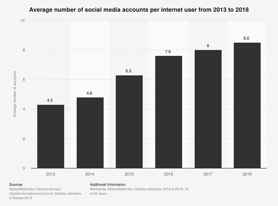 social-media-nutzung-statista