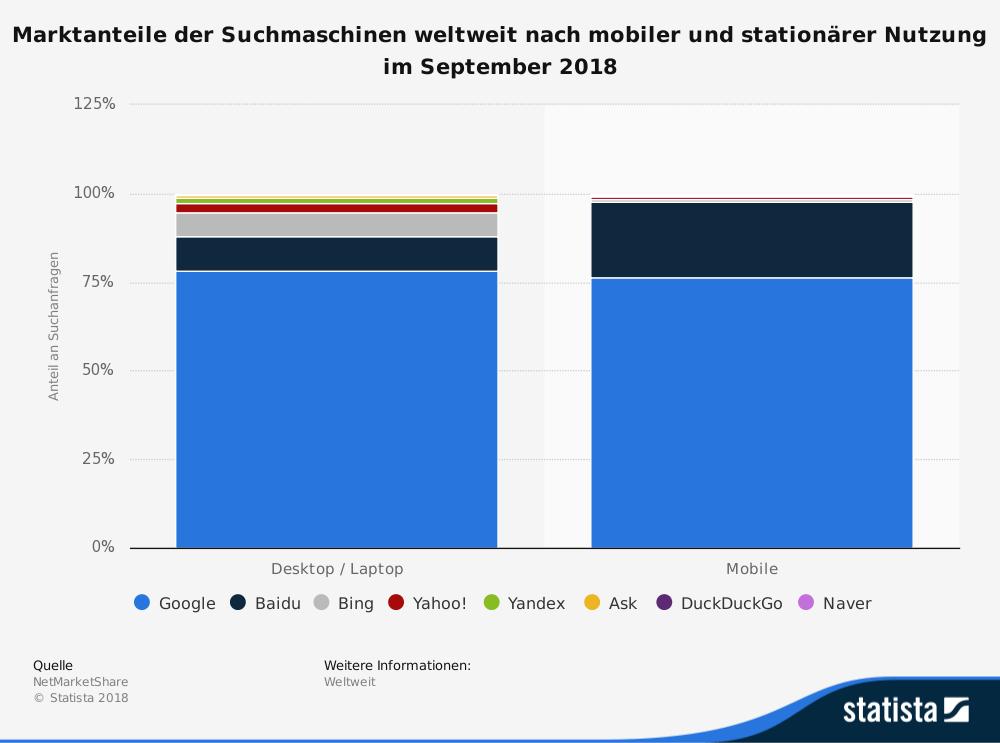 statistic id222849 marktanteil der meistgenutzten suchmaschinen mobil und stationaer weltweit 2018 1