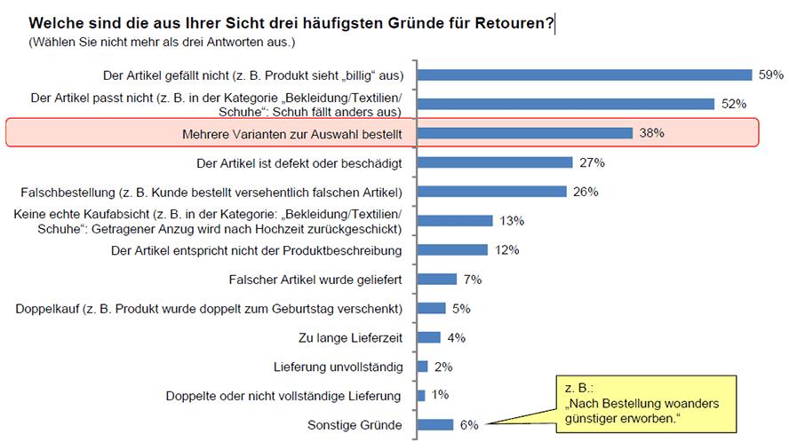 Gründe für Retouren (Quelle: ibis research)