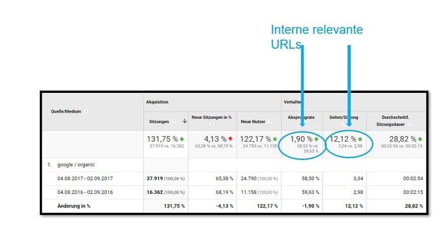 Optimierung auf Nutzerdaten