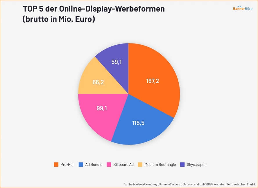 top-5-der-online-display-werbeformen