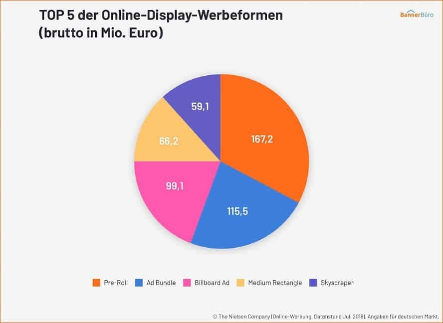 TOP 5 der Online-Display-Werbeformen