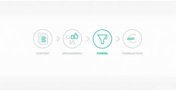 Top 11 Content Marketing Maßnahmen zur Leadgenerierung