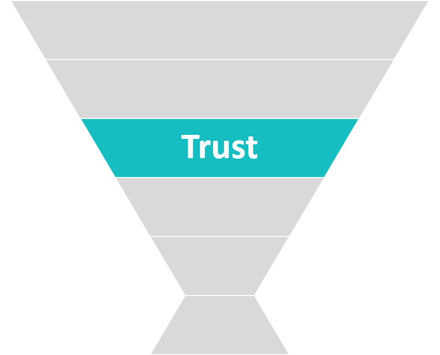 Abbildung 4: ATTACK Modell Phase Trust (Quelle: eMinded)