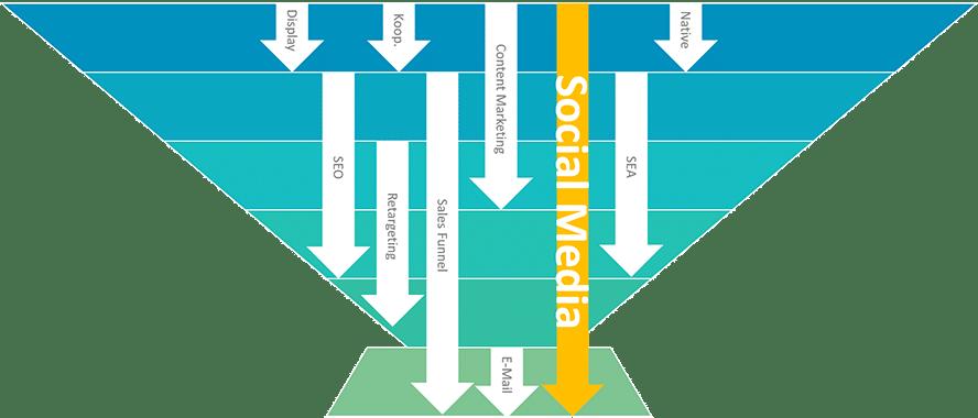 Abbildung 8: ATTACK Modell Digital Marketing Lösungen (Quelle: eMinded)