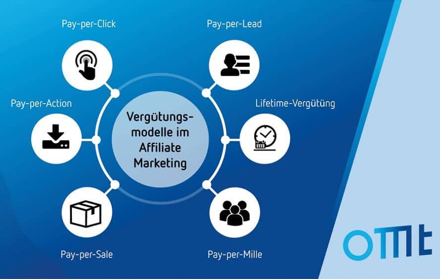 Die einzelnen Vergütungsmodelle im Affiliate Marketing