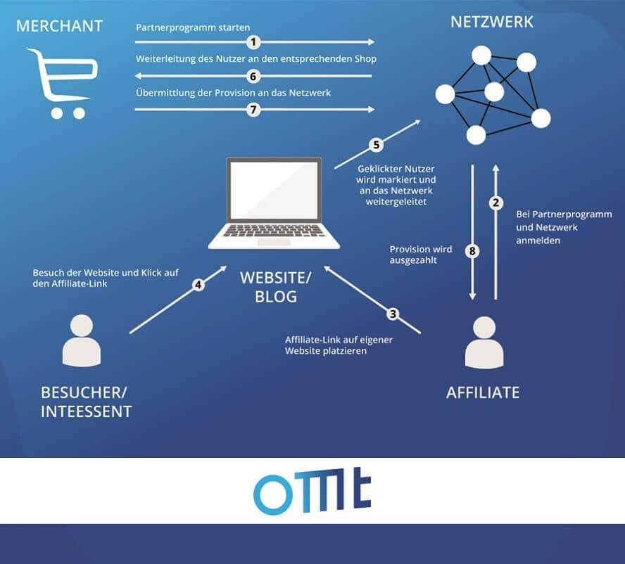 affiliate-marketing-omt