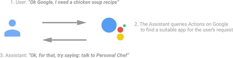 Impliziter Vorschlag einer Google Action – Quelle: Google.