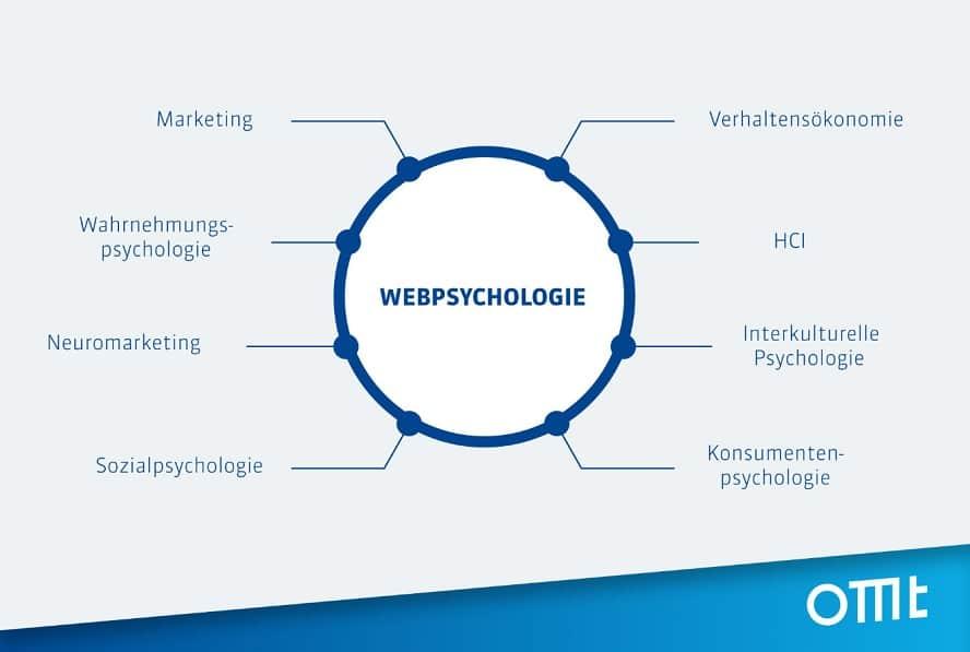 Die Disziplinen der Webpsychologie