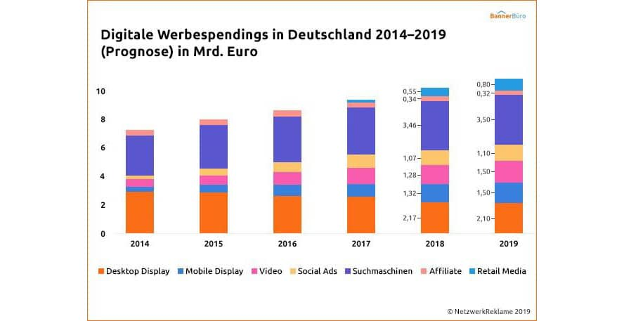Digitale Werbespendings in Deutschland 2014-2019
