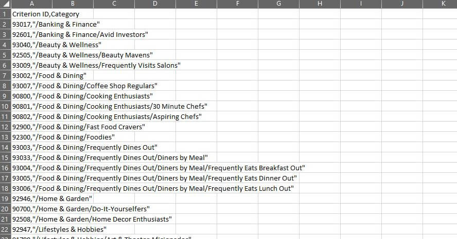 Kategorien für Zielgruppen mit gemeinsamen Interessen